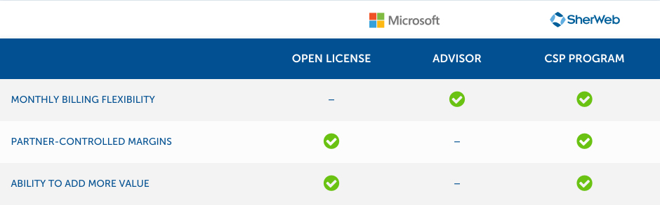Open Licence vs Advisor vs CSP