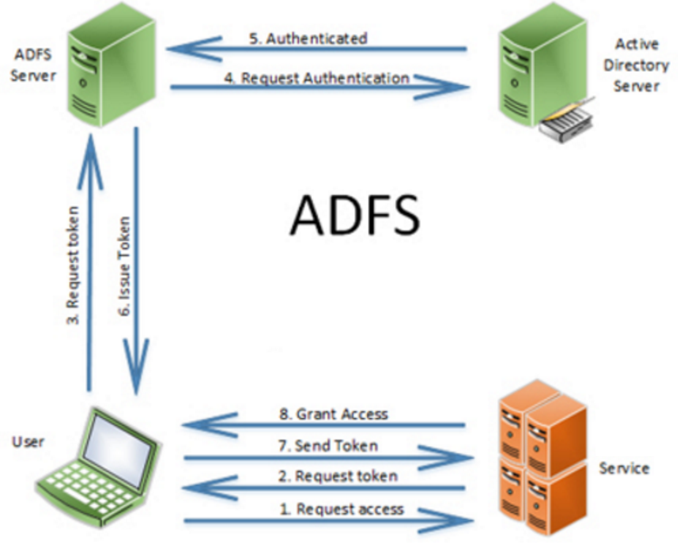 How does ADFS Works