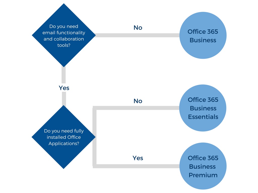 Decision tree for Business Service Family Plans