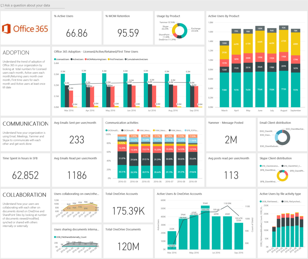 How to Leverage Office 365 Collaboration Tools -PowerBI