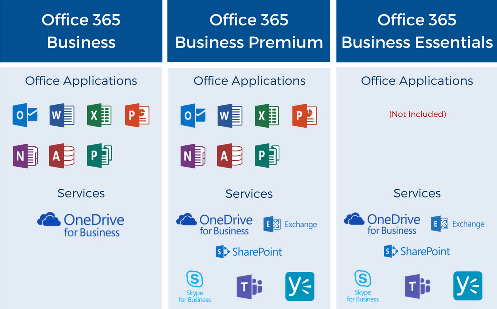 What is the best office 365 plan for your business and how to make up your mind - What is office 365 for business ...