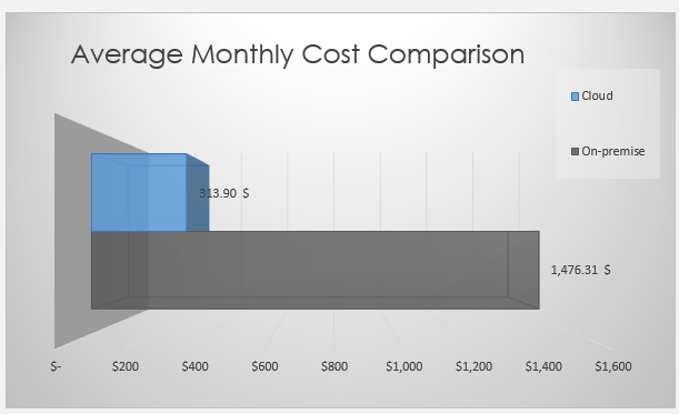 cost-of-cloud-servers