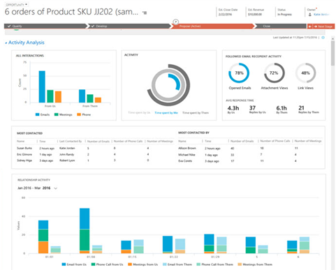 Dynamics 365 Activity Analysis