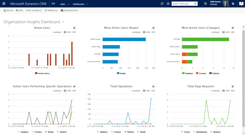 Microsoft Dynamics 365 App - Organization Insights