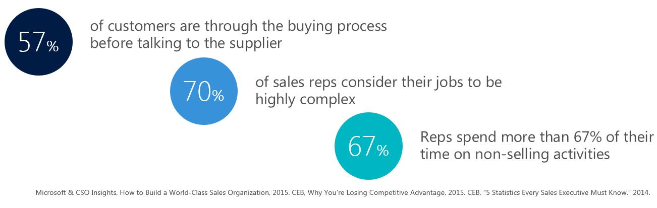 dynamics-365-sales-market-stats