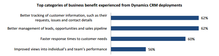experienced-benefit-dynamics-crm-deployments