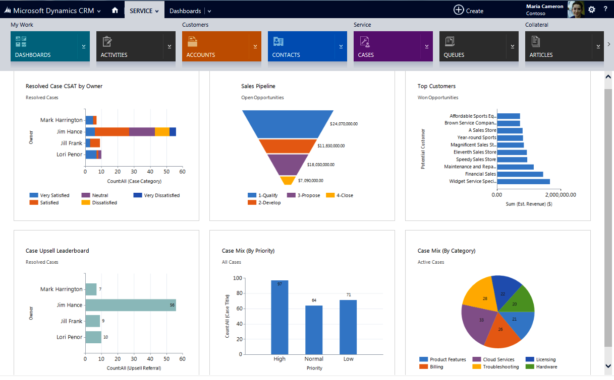 what do you need to know about microsoft dynamics crm