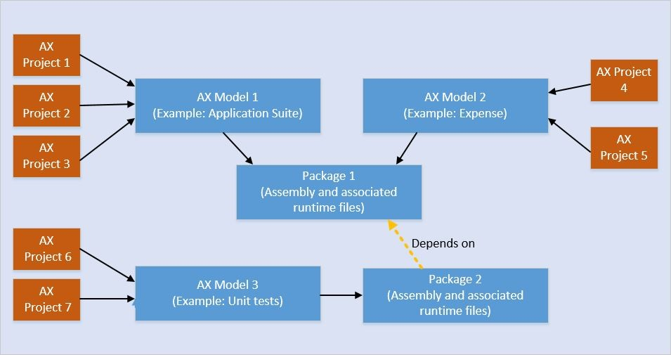 dynamics 365 operations project xpo axmodel axmodelstore
