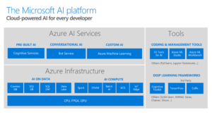 Artificial Intelligence and Big Data in dynamics 365