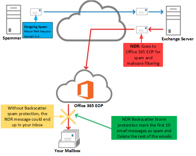 Office 365 Exchange Online Protection Enhancements