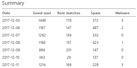 Exchange Online Protection: Mail Traffic Report Summary Image