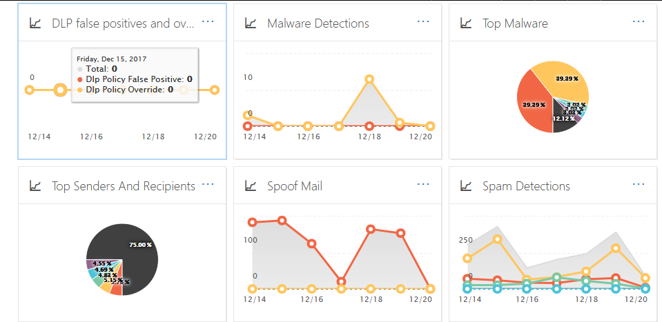 Exchange Online Protection: Mail Traffic Report Dashboard Image