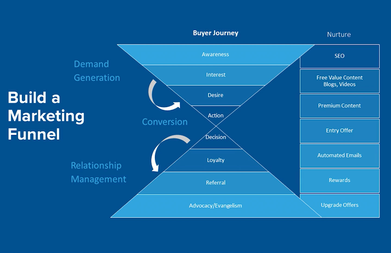 Build a Conversion Strategy