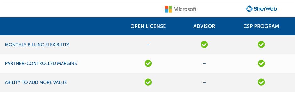 Open Licence vs Advisor vs CSP