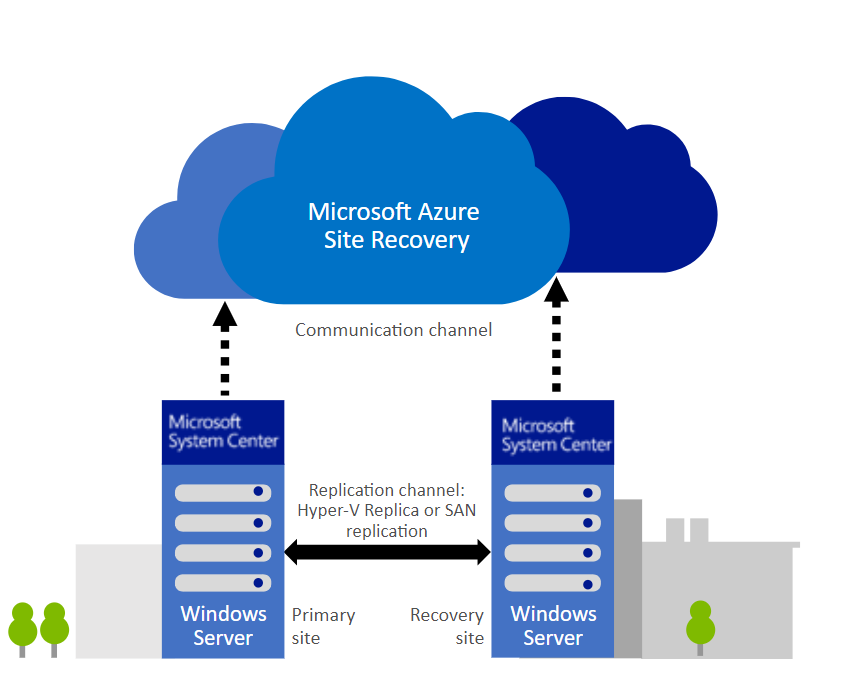 What is Microsoft Azure Site Recovery?