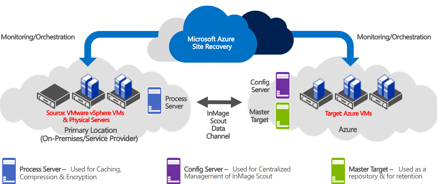What Is Microsoft Azure Site Recovery