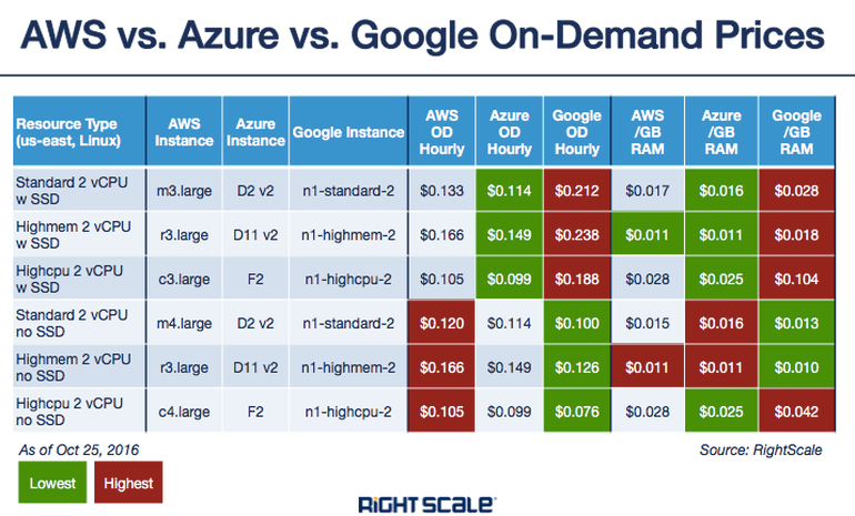 AWS vs Azure vs Google on demand prices