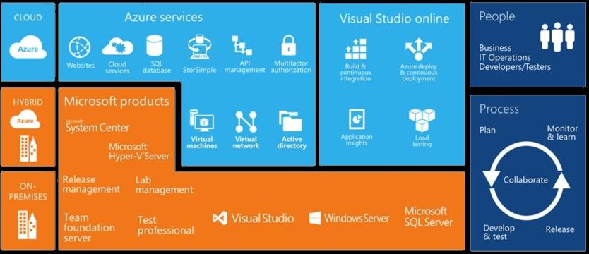Simplify Cloud Development With Microsoft Azure Devops