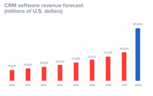 CRM Revenue Forecast