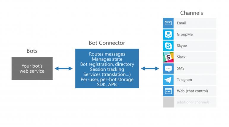 Azure Chatbot