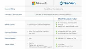 reselling Dynamics 365 with SherWeb