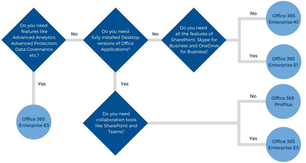 Decision tree for Enterprise Service Family Plans