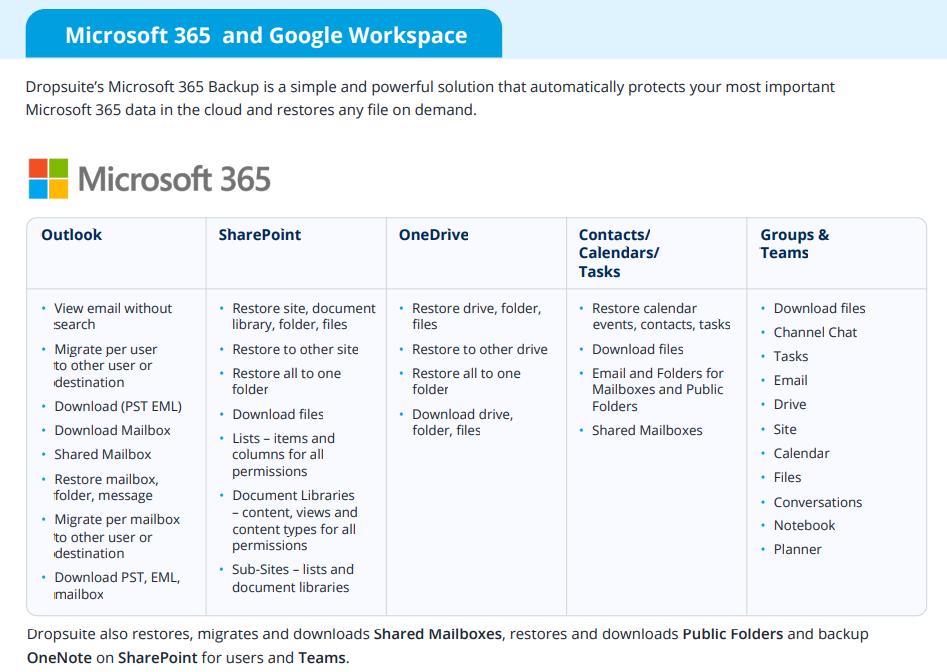 Dropsuite cloud backup for Microsoft 365