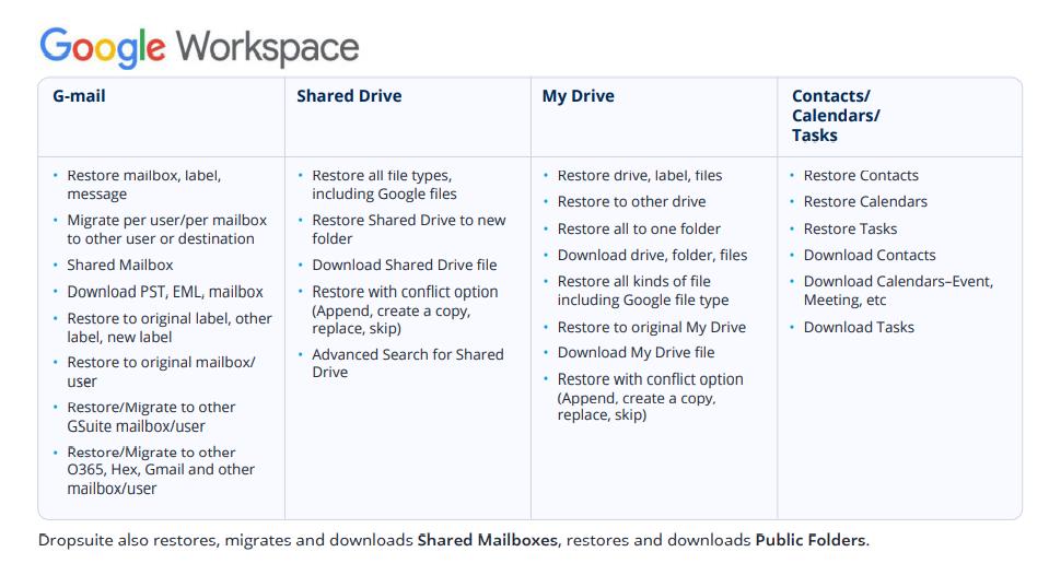Dropsuite cloud backup for Google Workspace