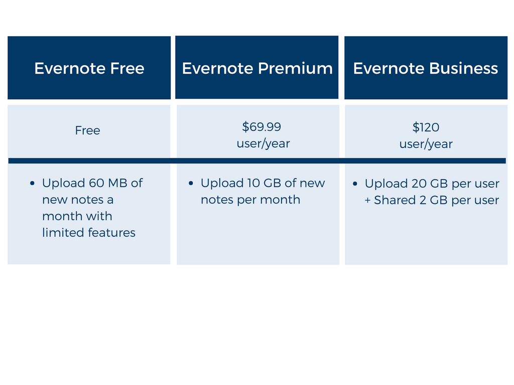 Evernote vs OneNote pricing1