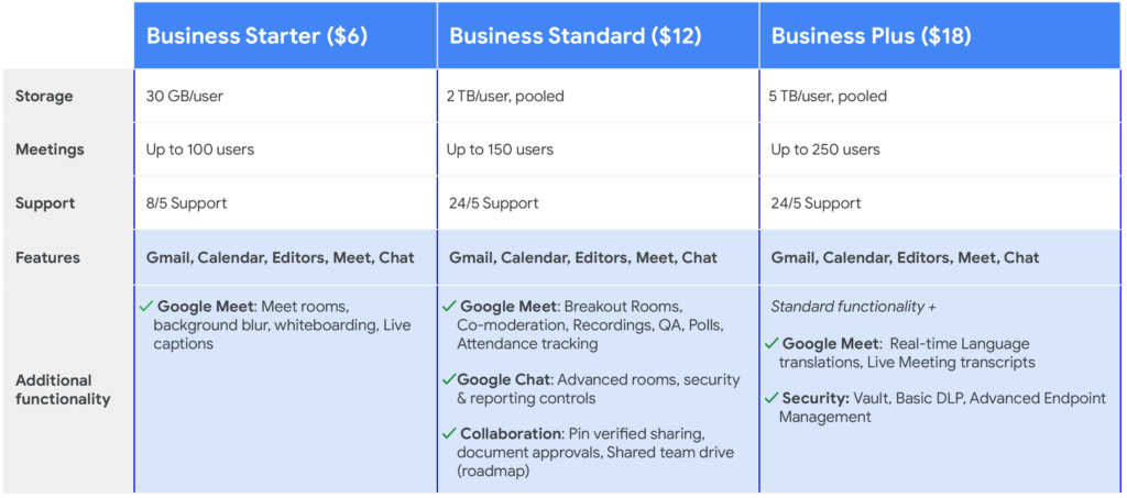 Google Workspace Business Plans