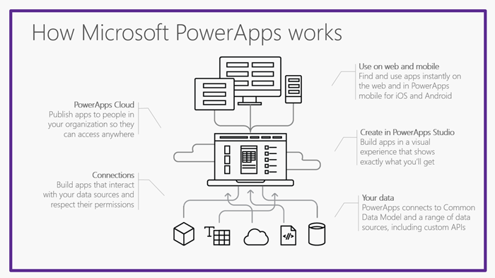 A Dynamics 365 PowerApps Overview | SherWeb