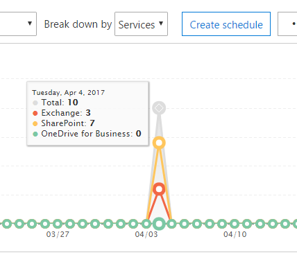 How to Use Data Loss Prevention in Office 365 | SherWeb