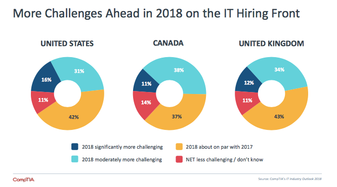 IT Staffing Industry Statistics IT Hiring Challenges