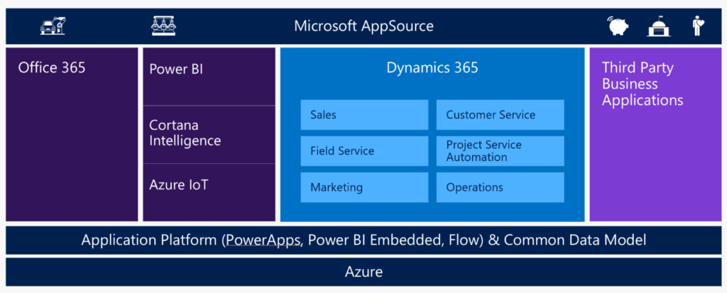 Dynamics 365 Business Overview