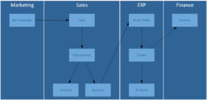 Combining CRM and ERP