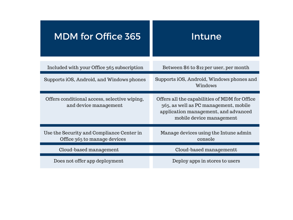 Mobile Device Management (MDM): Office 365 vs Microsoft Intune