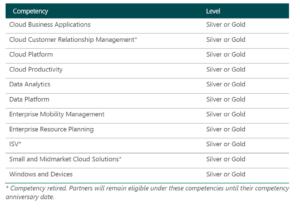 Microsof Partner Network Competencies