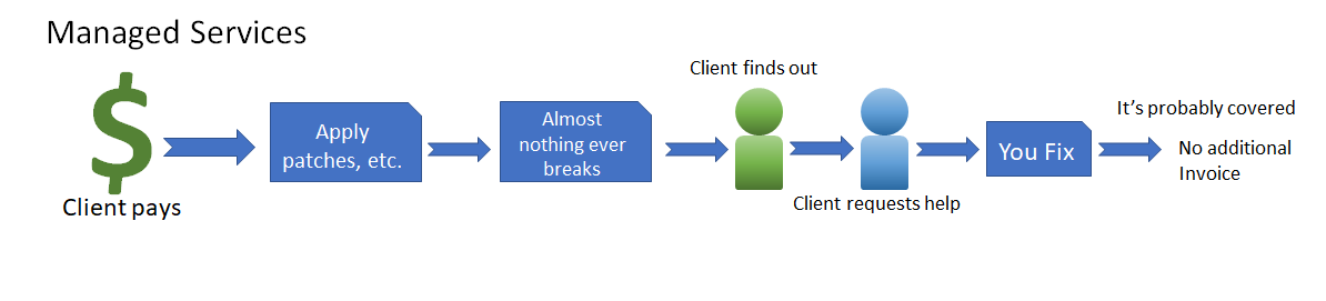 Break/Fix to Managed Services