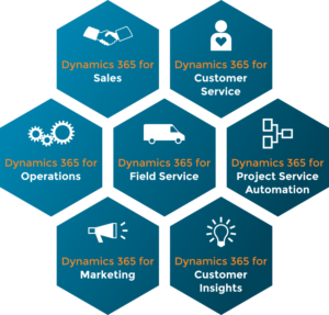 Everything you need to know about Dynamics 365 for Sales