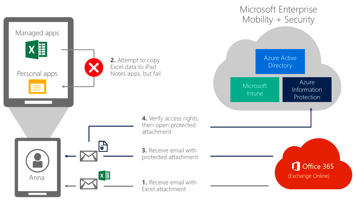 EMS protects corporate information by letting it be used and copied only within a managed environment and by embedding access controls directly into encrypted files.
