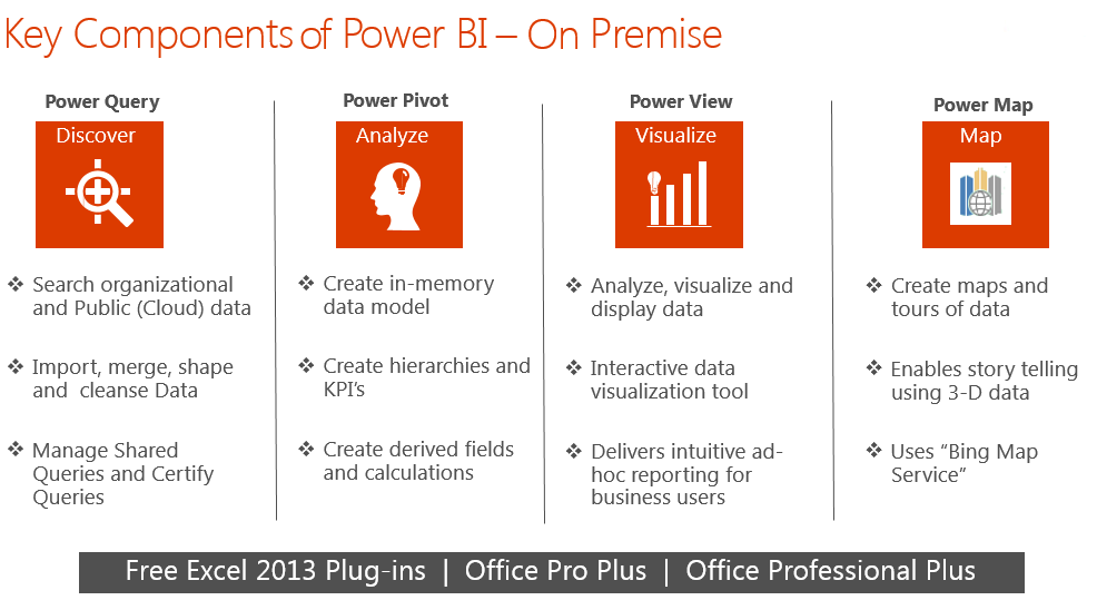 Features of On Premises Power BI