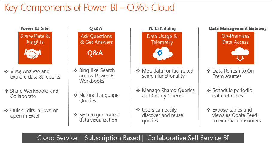 Features of Power BI on Cloud