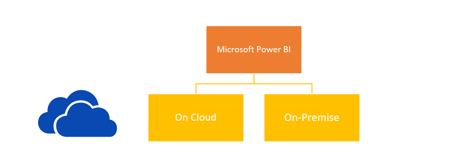 What is MS Power BI
