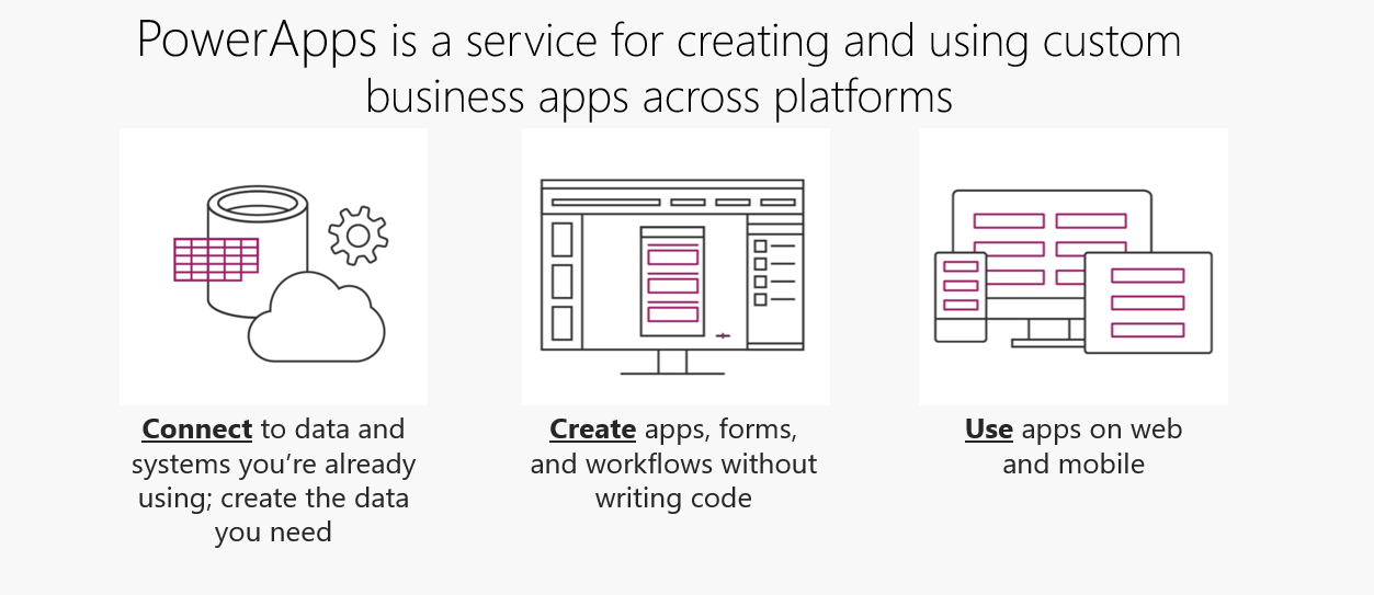 Dynamics 365 Powerapps on Office Work Diagram