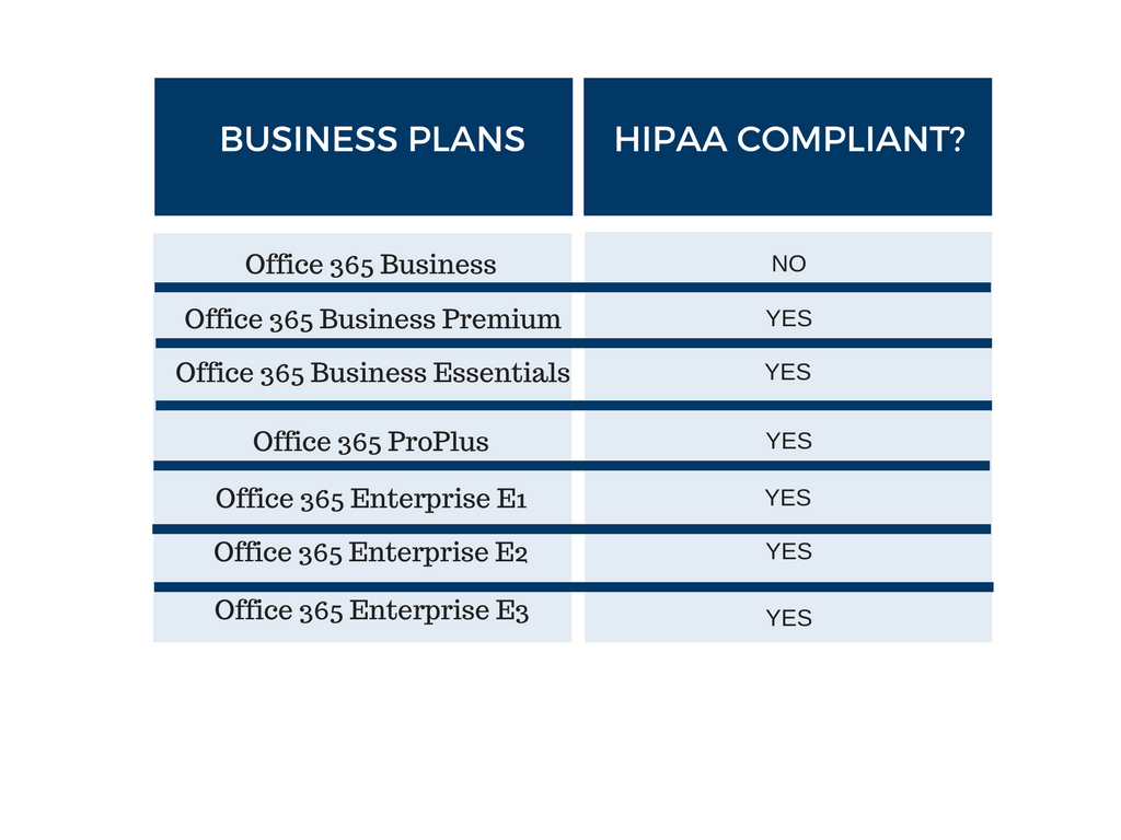 Table of Office 365 HIPAA compliant plans