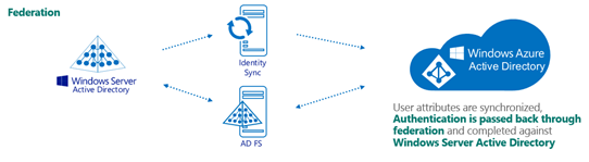 How to Manage Office 365 Identity Models | SherWeb