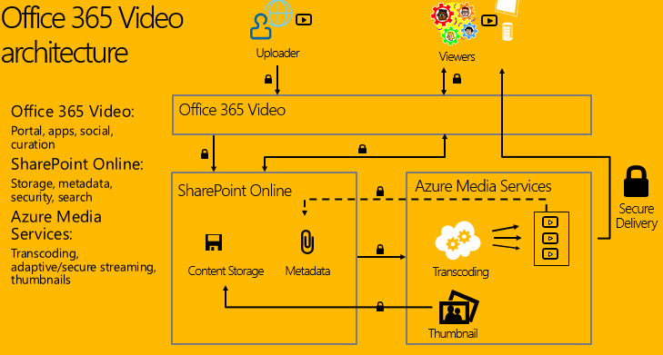 Office 365 Video Architecture
