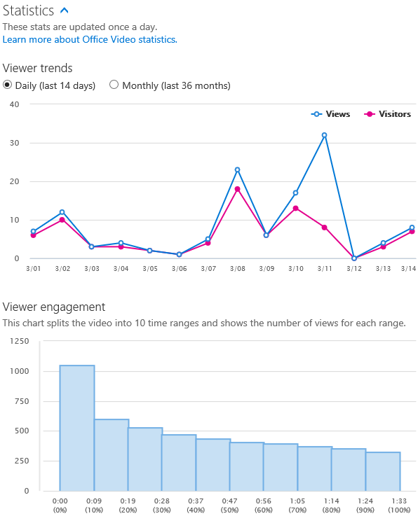 Video Viewer Analytics