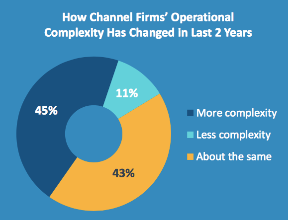 IT Industry Statistics Operational Complexity