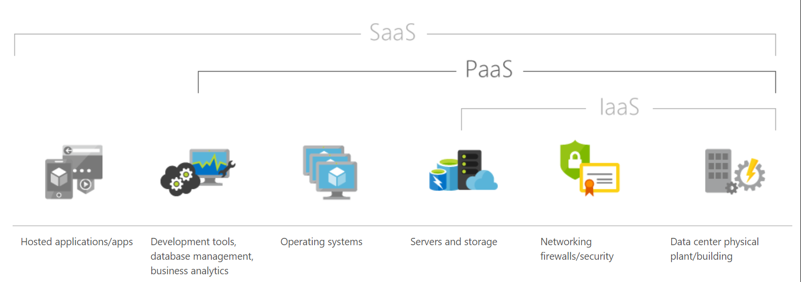 What is Microsoft Azure Platform as a Service (PaaS)?